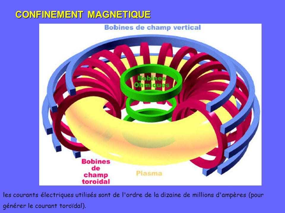 CONFINEMENT MAGNETIQUE les courants électriques utilisés sont de l'ordre de la dizaine de millions d'ampères (pour générer le courant toroïdal).
