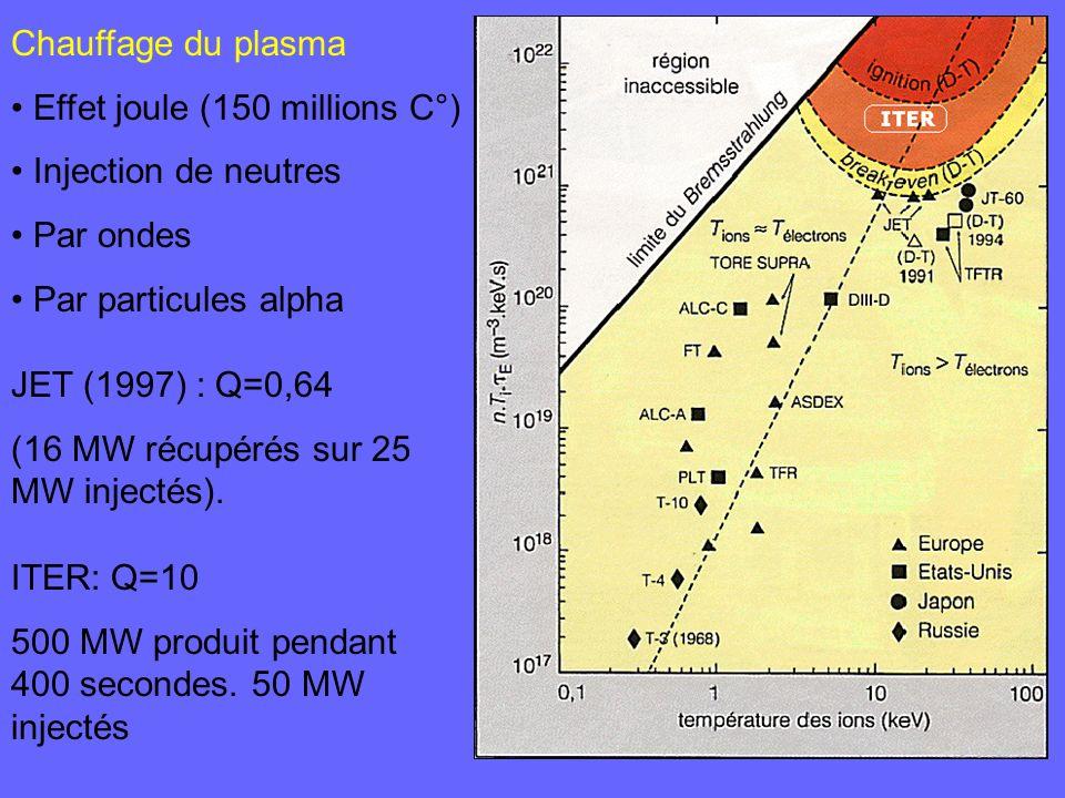 JET (1997) : Q=0,64 (16 MW récupérés sur 25 MW injectés). Chauffage du plasma Effet joule (150 millions C°) Injection de neutres Par ondes Par particu