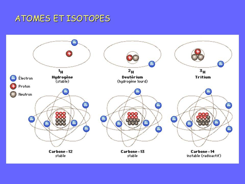 REACTIONS NUCLEAIRES Projectile + noyau cible noyau formé (+ particule) Proton Neutron Noyau Éventuellement radioactif ( Section efficace de réaction Fonction, entre autres paramètres, de lénergie du projectile