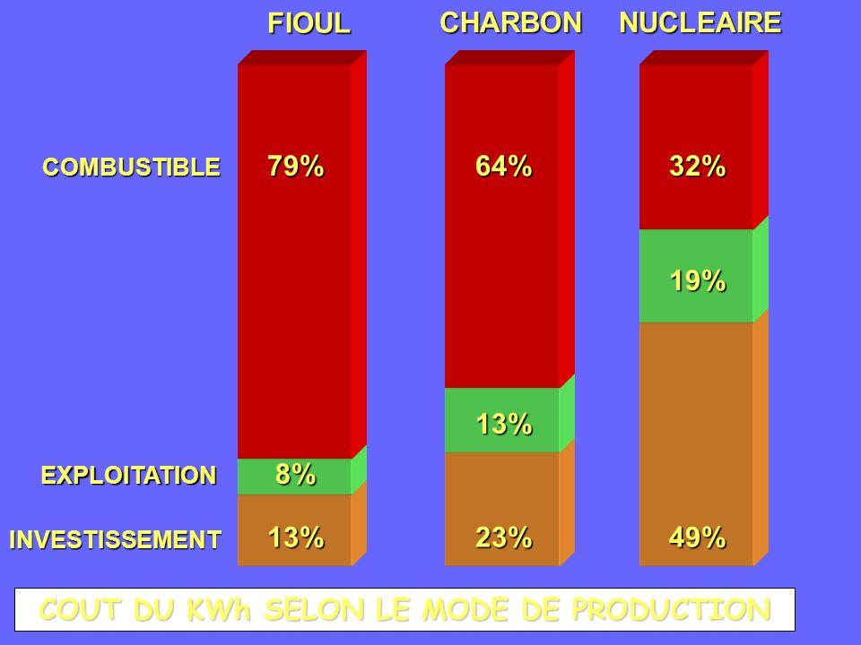J.Ch.Abbé COUT DU KWh SELON LE MODE DE PRODUCTION FIOULCHARBONNUCLEAIRE64%79%32% COMBUSTIBLE EXPLOITATION INVESTISSEMENT 8% 13% 13% 23% 19% 49%