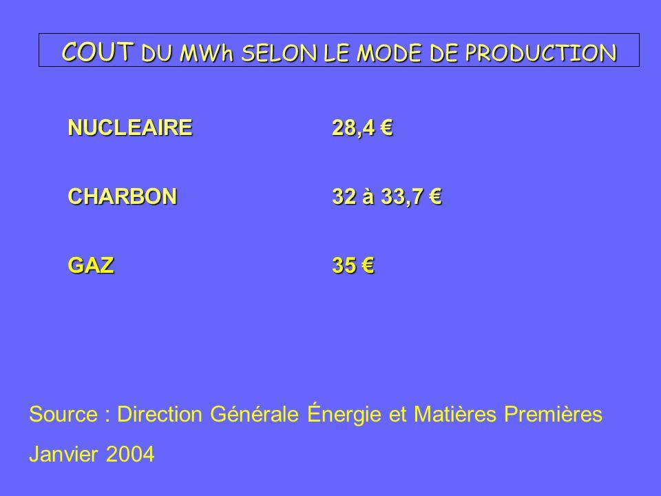 COUT DU MWh SELON LE MODE DE PRODUCTION CHARBON32 à 33,7 CHARBON32 à 33,7 NUCLEAIRE28,4 NUCLEAIRE28,4 GAZ35 GAZ35 Source : Direction Générale Énergie et Matières Premières Janvier 2004