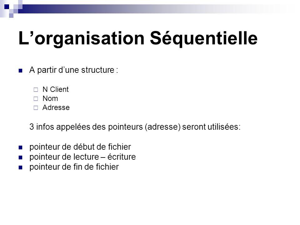 Lorganisation Séquentielle A partir dune structure : N Client Nom Adresse 3 infos appelées des pointeurs (adresse) seront utilisées: pointeur de début