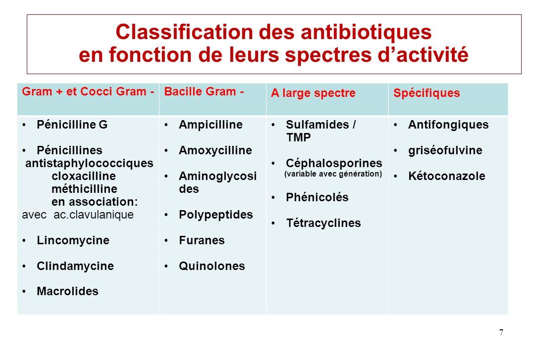 Classification des antibiotiques en fonction de leurs spectres dactivité Gram + et Cocci Gram -Bacille Gram - A large spectreSpécifiques Pénicilline G