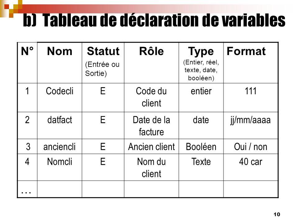 10 b) Tableau de déclaration de variables N°NomStatut (Entrée ou Sortie) RôleType (Entier, réel, texte, date, booléen) Format 1CodecliECode du client