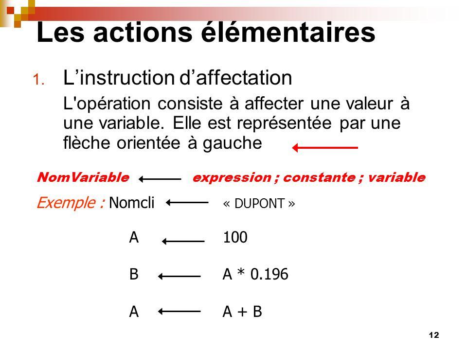 12 Les actions élémentaires 1. Linstruction daffectation L'opération consiste à affecter une valeur à une variable. Elle est représentée par une flèch