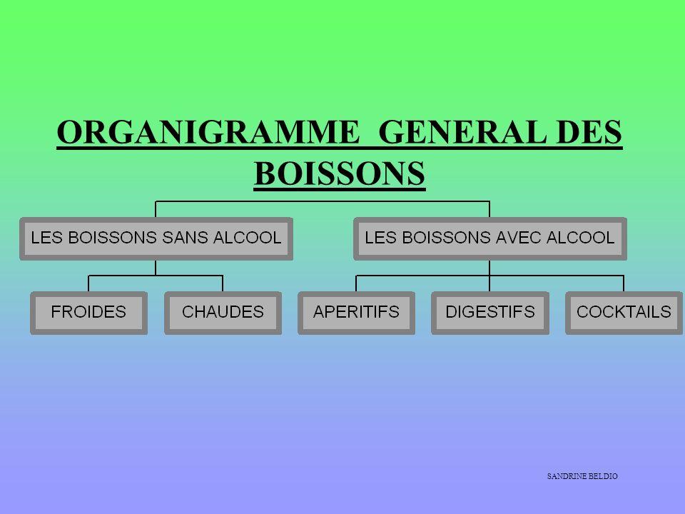 ORGANIGRAMME GENERAL DES BOISSONS SANDRINE BELDIO