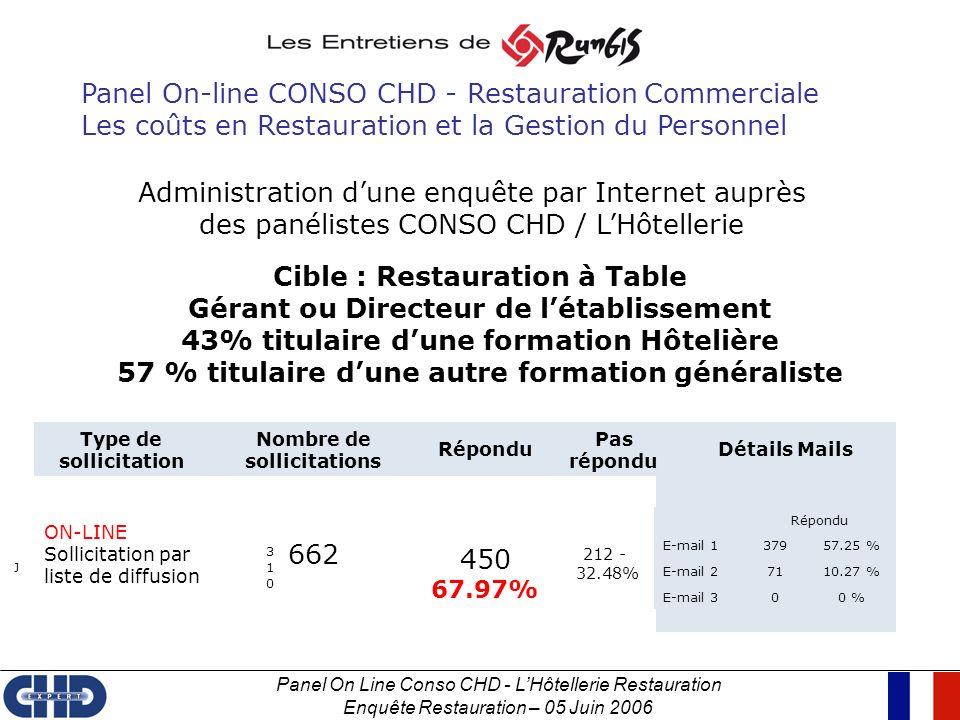 Panel On Line Conso CHD - LHôtellerie Restauration Enquête Restauration – 05 Juin 2006 Type de sollicitation Nombre de sollicitations Répondu Pas répo