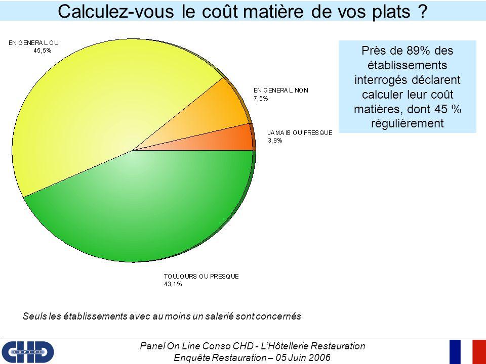 Panel On Line Conso CHD - LHôtellerie Restauration Enquête Restauration – 05 Juin 2006 Près de 89% des établissements interrogés déclarent calculer le