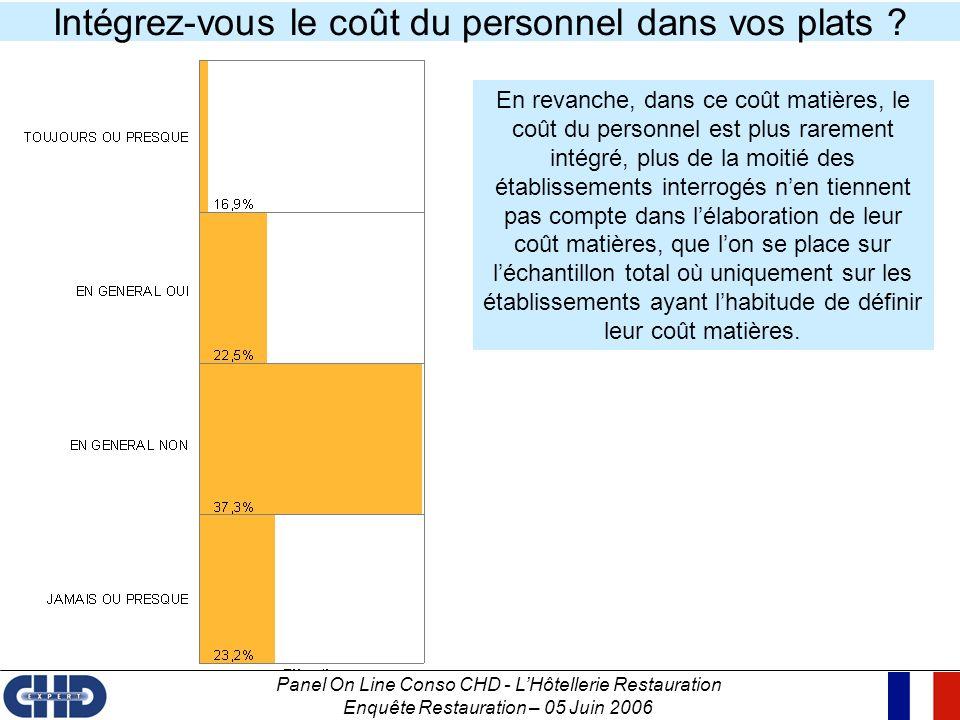 Panel On Line Conso CHD - LHôtellerie Restauration Enquête Restauration – 05 Juin 2006 Intégrez-vous le coût du personnel dans vos plats ? En revanche