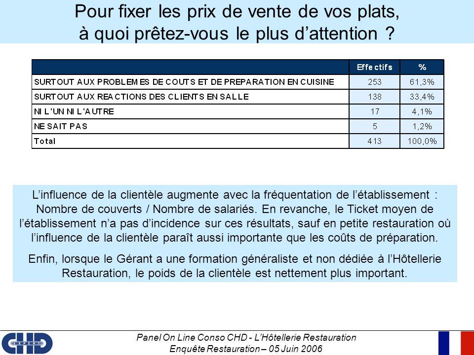Panel On Line Conso CHD - LHôtellerie Restauration Enquête Restauration – 05 Juin 2006 Pour fixer les prix de vente de vos plats, à quoi prêtez-vous l