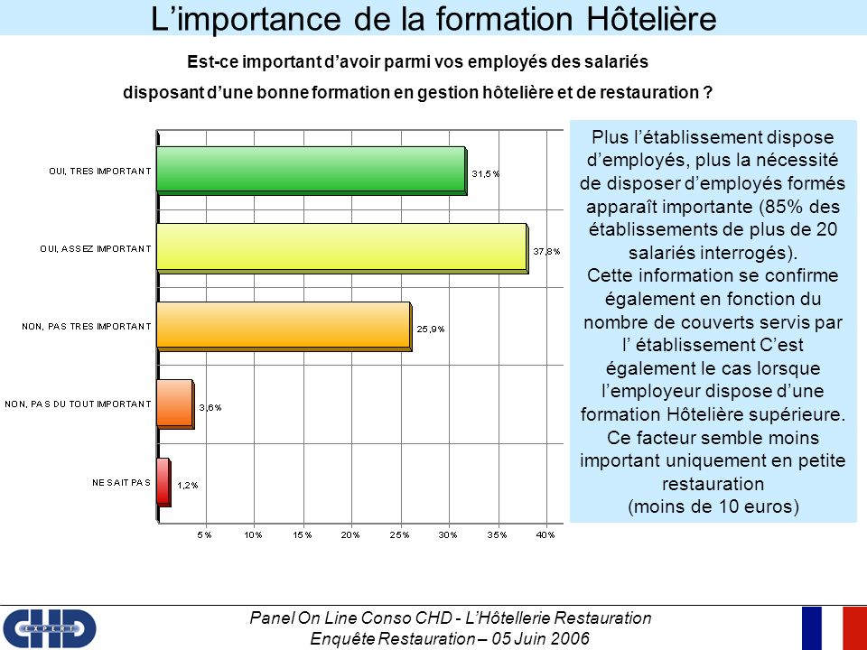 Panel On Line Conso CHD - LHôtellerie Restauration Enquête Restauration – 05 Juin 2006 La perception de trois types de formation Hôtelière : Sont-elles des gages de bonne formation hôtelière .