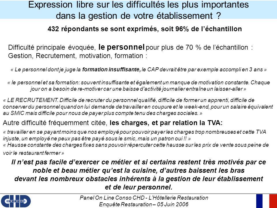 Panel On Line Conso CHD - LHôtellerie Restauration Enquête Restauration – 05 Juin 2006 Expression libre sur les difficultés les plus importantes dans