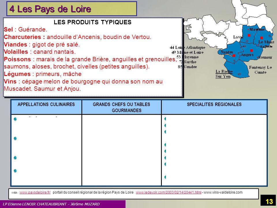 LP Etienne LENOIR CHATEAUBRIANT - Jérôme MUZARD 13 4 Les Pays de Loire LES PRODUITS TYPIQUES Sel : Guérande. Charcuteries : andouille dAncenis, boudin