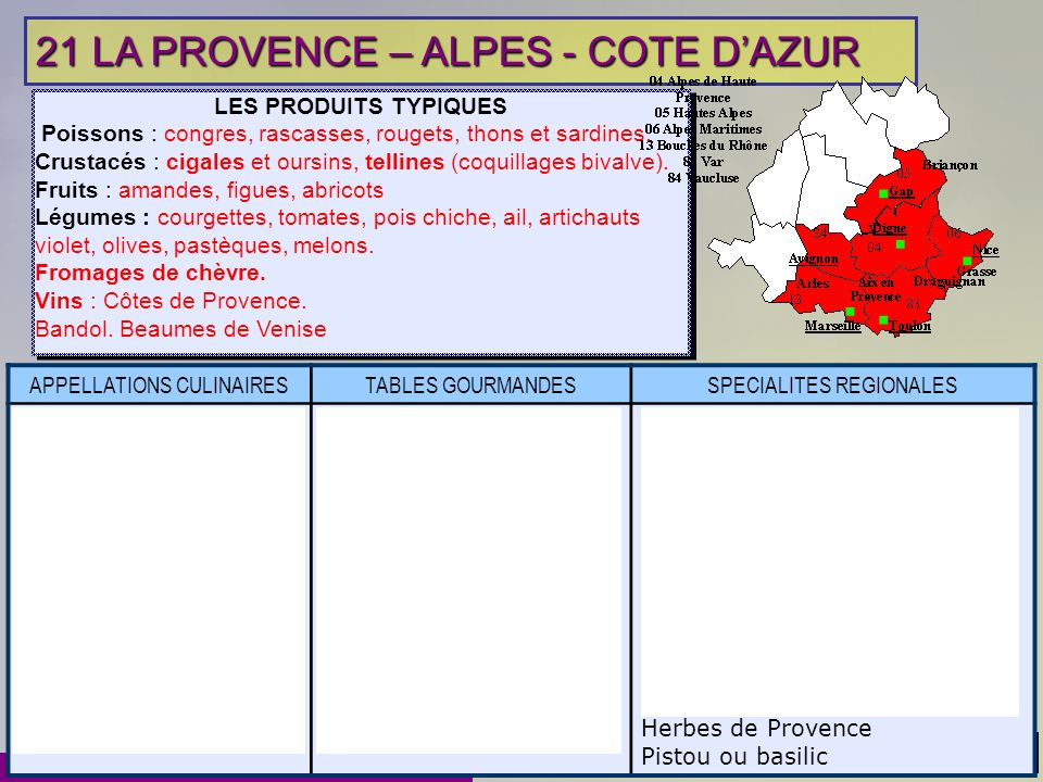 LP Etienne LENOIR CHATEAUBRIANT - Jérôme MUZARD 31 21 LA PROVENCE – ALPES - COTE DAZUR LES PRODUITS TYPIQUES Poissons : congres, rascasses, rougets, t
