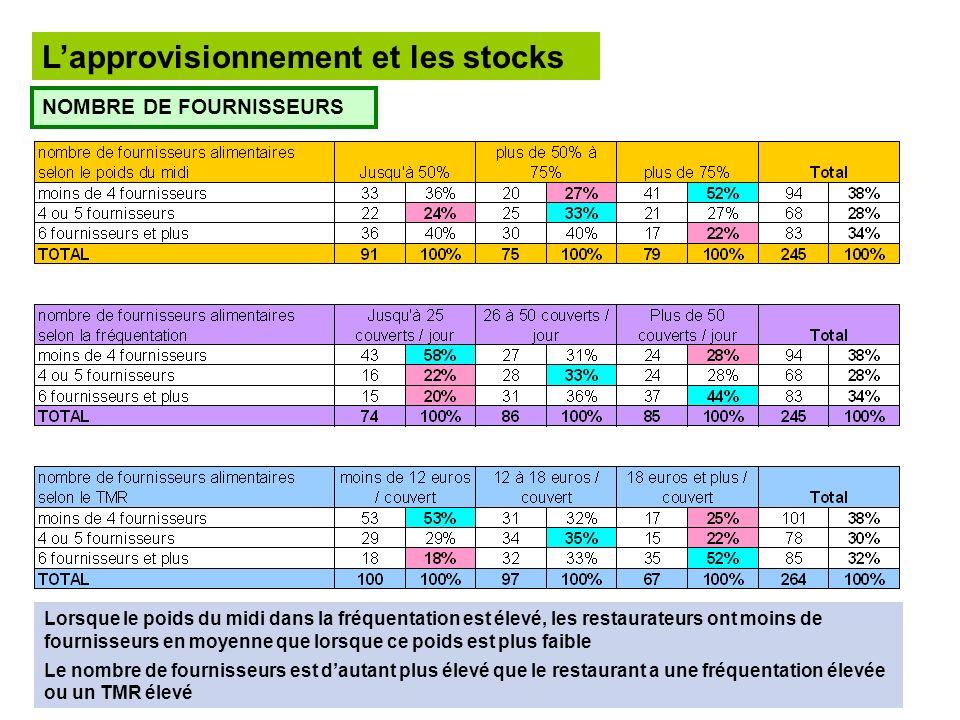 Lapprovisionnement et les stocks NOMBRE DE FOURNISSEURS Lorsque le poids du midi dans la fréquentation est élevé, les restaurateurs ont moins de fourn