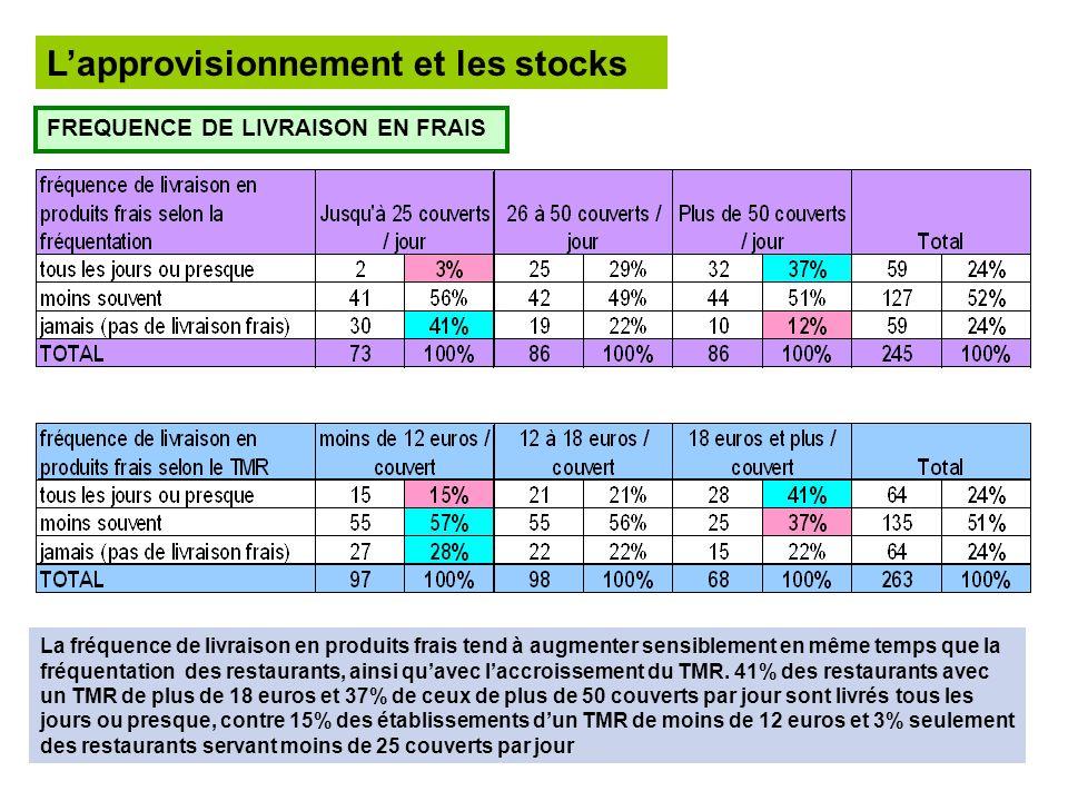 Lapprovisionnement et les stocks FREQUENCE DE LIVRAISON EN FRAIS La fréquence de livraison en produits frais tend à augmenter sensiblement en même tem