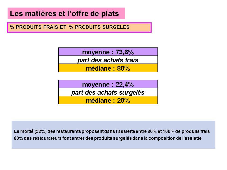 Les matières et loffre de plats % PRODUITS FRAIS ET % PRODUITS SURGELES La moitié (52%) des restaurants proposent dans lassiette entre 80% et 100% de