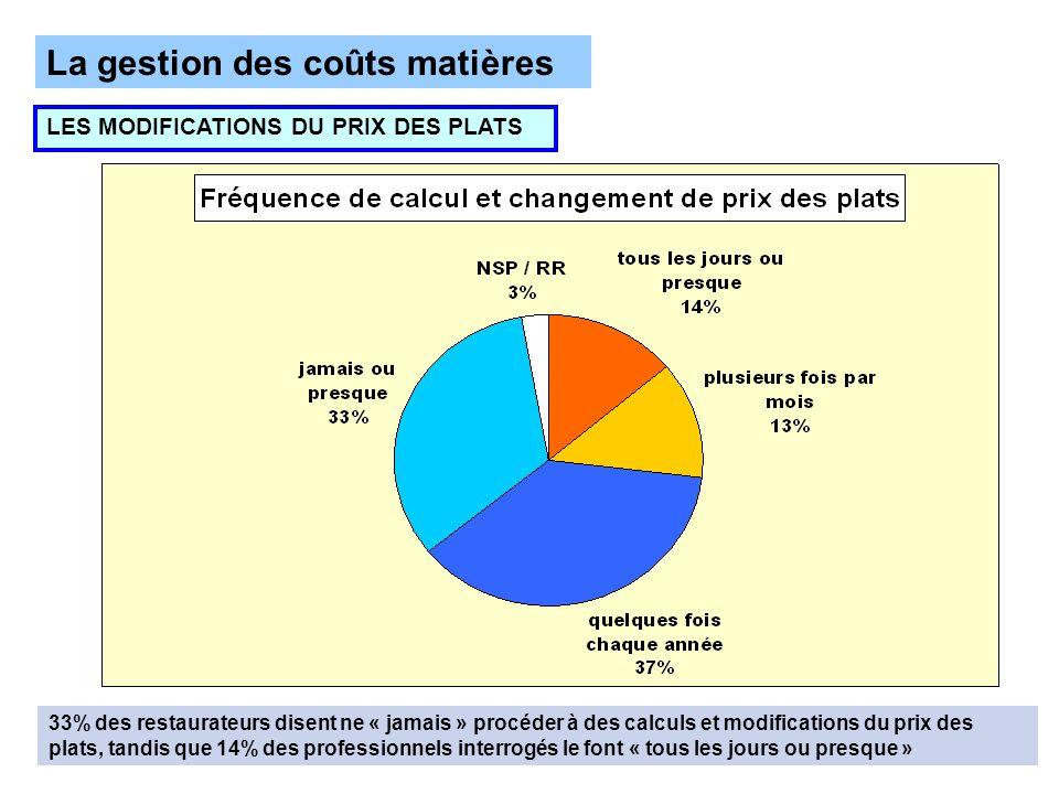 La gestion des coûts matières LES MODIFICATIONS DU PRIX DES PLATS 33% des restaurateurs disent ne « jamais » procéder à des calculs et modifications du prix des plats, tandis que 14% des professionnels interrogés le font « tous les jours ou presque »