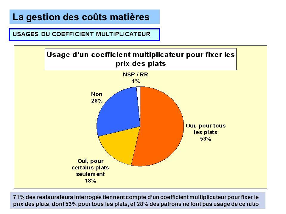 La gestion des coûts matières USAGES DU COEFFICIENT MULTIPLICATEUR 71% des restaurateurs interrogés tiennent compte dun coefficient multiplicateur pou