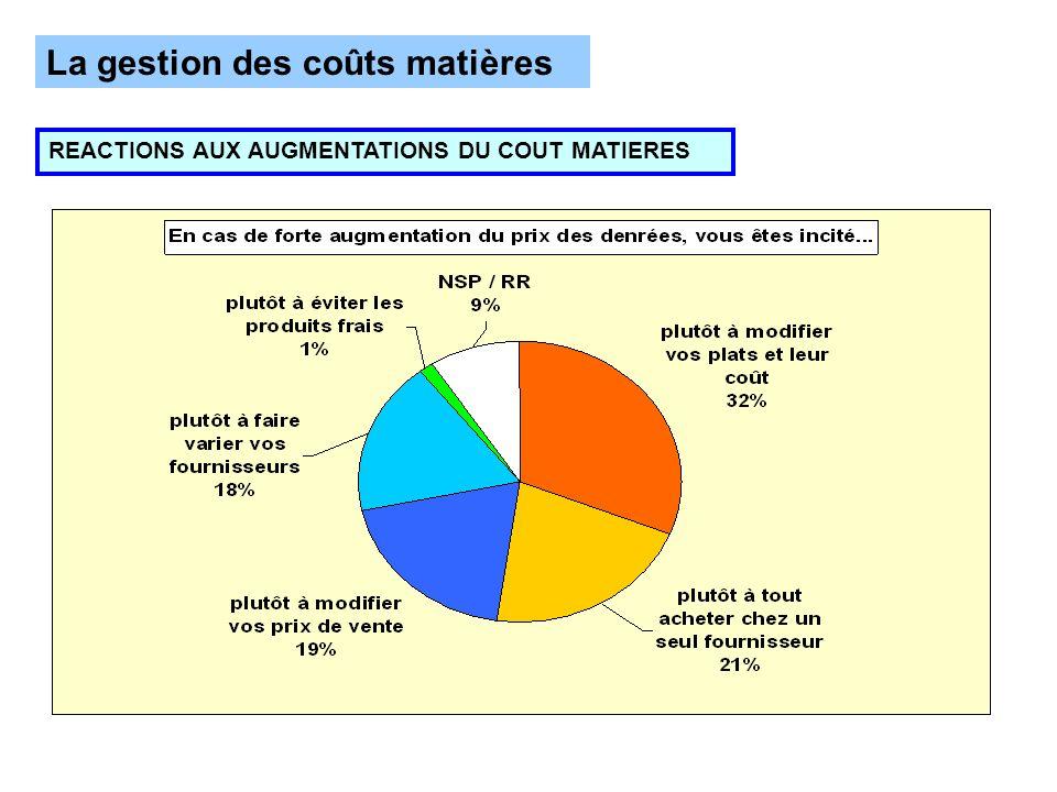 La gestion des coûts matières REACTIONS AUX AUGMENTATIONS DU COUT MATIERES