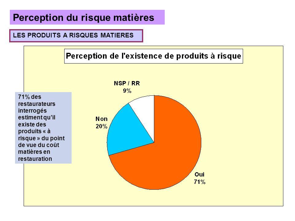 Perception du risque matières LES PRODUITS A RISQUES MATIERES 71% des restaurateurs interrogés estiment quil existe des produits « à risque » du point de vue du coût matières en restauration