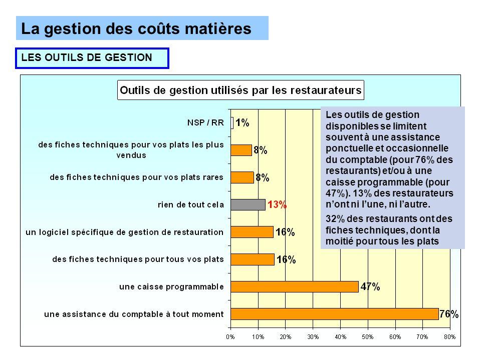 La gestion des coûts matières LES OUTILS DE GESTION Les outils de gestion disponibles se limitent souvent à une assistance ponctuelle et occasionnelle du comptable (pour 76% des restaurants) et/ou à une caisse programmable (pour 47%).