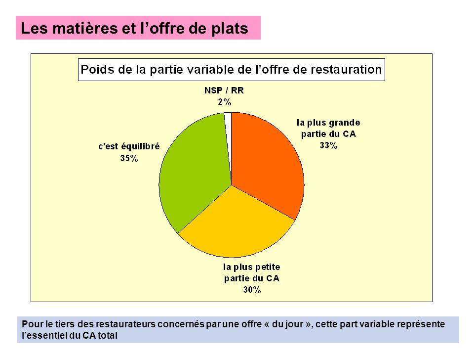 Les matières et loffre de plats Pour le tiers des restaurateurs concernés par une offre « du jour », cette part variable représente lessentiel du CA t