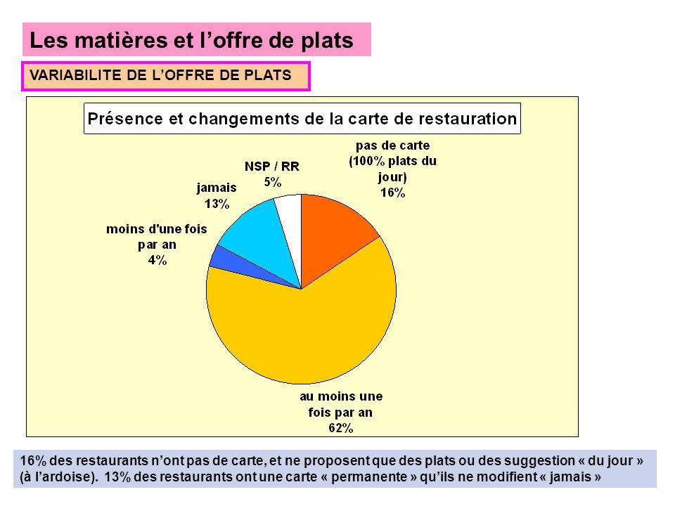 Les matières et loffre de plats VARIABILITE DE LOFFRE DE PLATS 16% des restaurants nont pas de carte, et ne proposent que des plats ou des suggestion « du jour » (à lardoise).