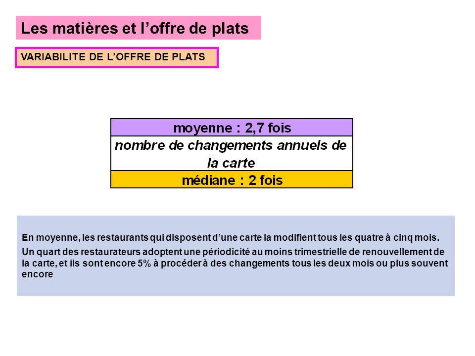 Les matières et loffre de plats VARIABILITE DE LOFFRE DE PLATS En moyenne, les restaurants qui disposent dune carte la modifient tous les quatre à cin