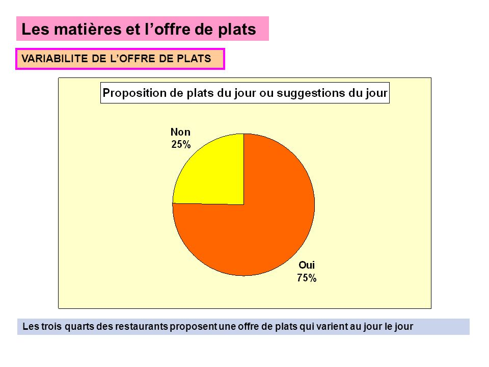 Les matières et loffre de plats VARIABILITE DE LOFFRE DE PLATS Les trois quarts des restaurants proposent une offre de plats qui varient au jour le jour