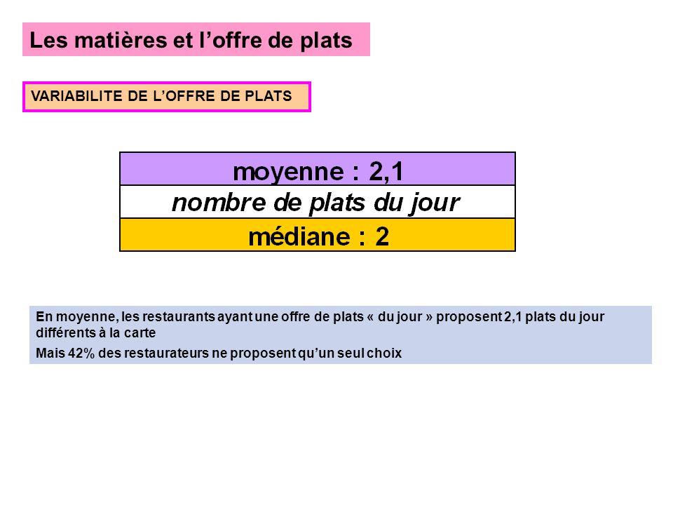 Les matières et loffre de plats VARIABILITE DE LOFFRE DE PLATS En moyenne, les restaurants ayant une offre de plats « du jour » proposent 2,1 plats du