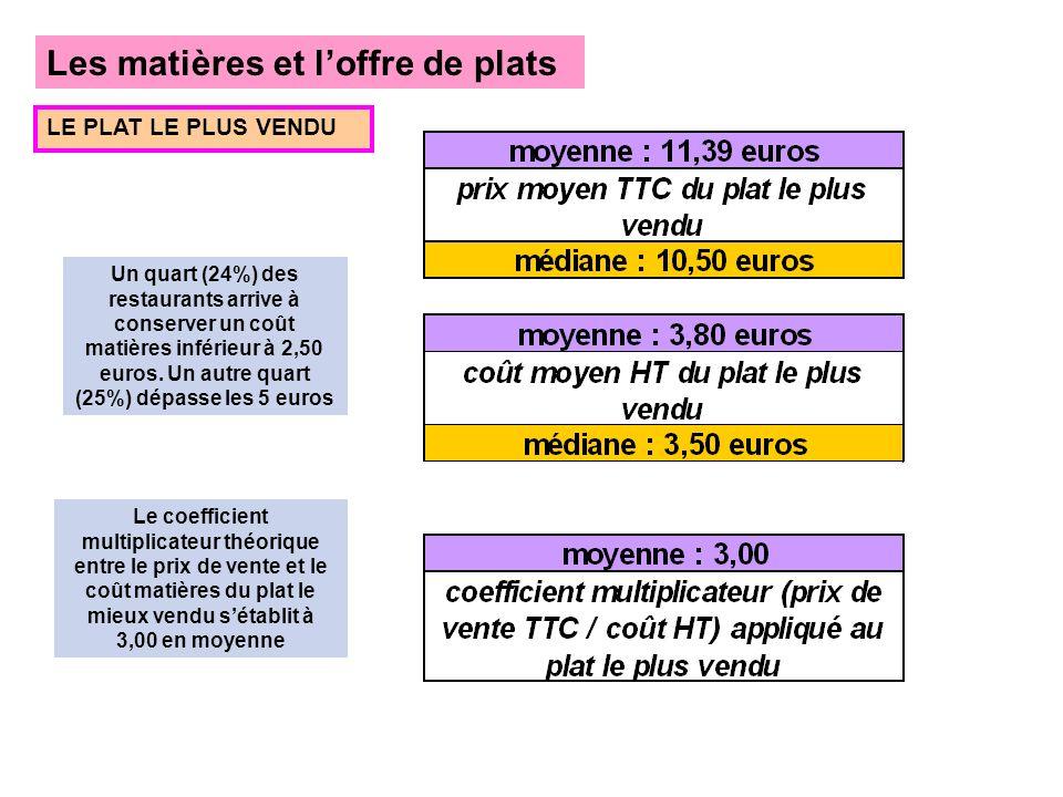 Les matières et loffre de plats LE PLAT LE PLUS VENDU Un quart (24%) des restaurants arrive à conserver un coût matières inférieur à 2,50 euros.