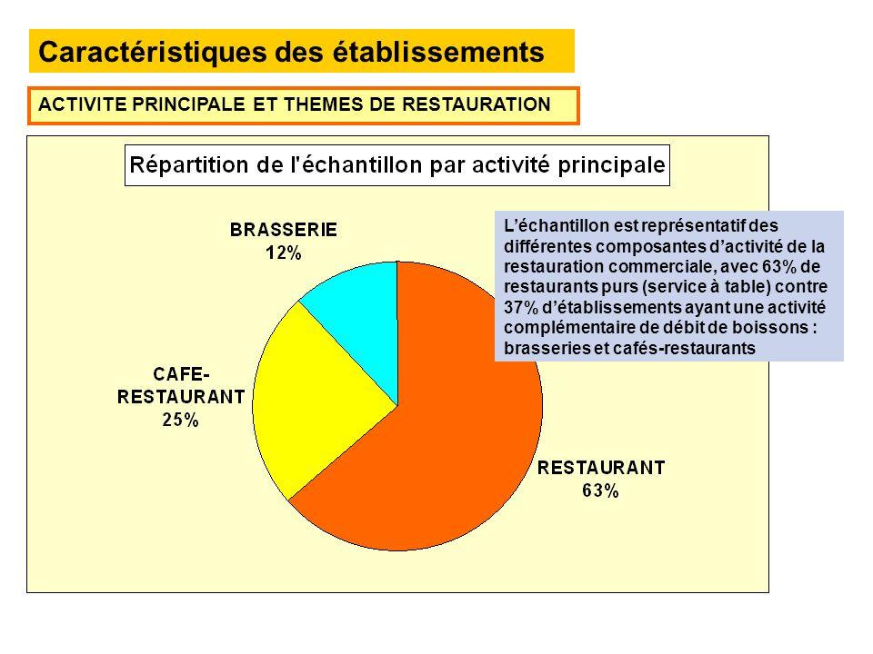 Caractéristiques des établissements ACTIVITE PRINCIPALE ET THEMES DE RESTAURATION Léchantillon est représentatif des différentes composantes dactivité