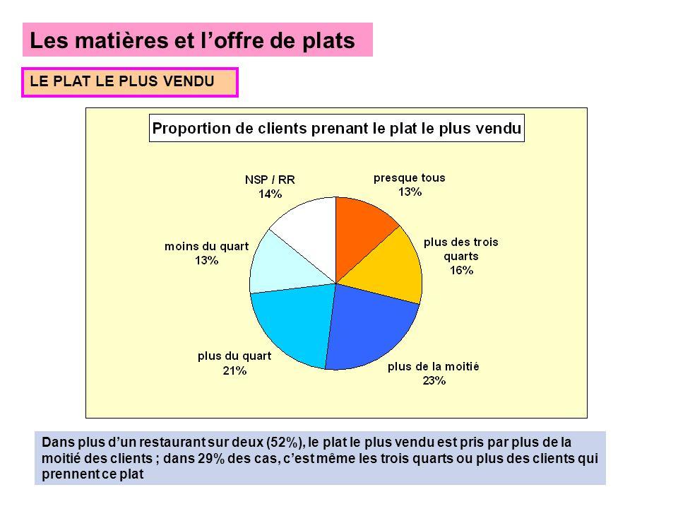 Les matières et loffre de plats LE PLAT LE PLUS VENDU Dans plus dun restaurant sur deux (52%), le plat le plus vendu est pris par plus de la moitié de