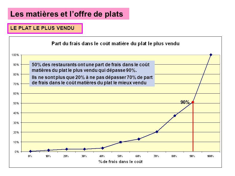 Les matières et loffre de plats LE PLAT LE PLUS VENDU 50% des restaurants ont une part de frais dans le coût matières du plat le plus vendu qui dépasse 90%.