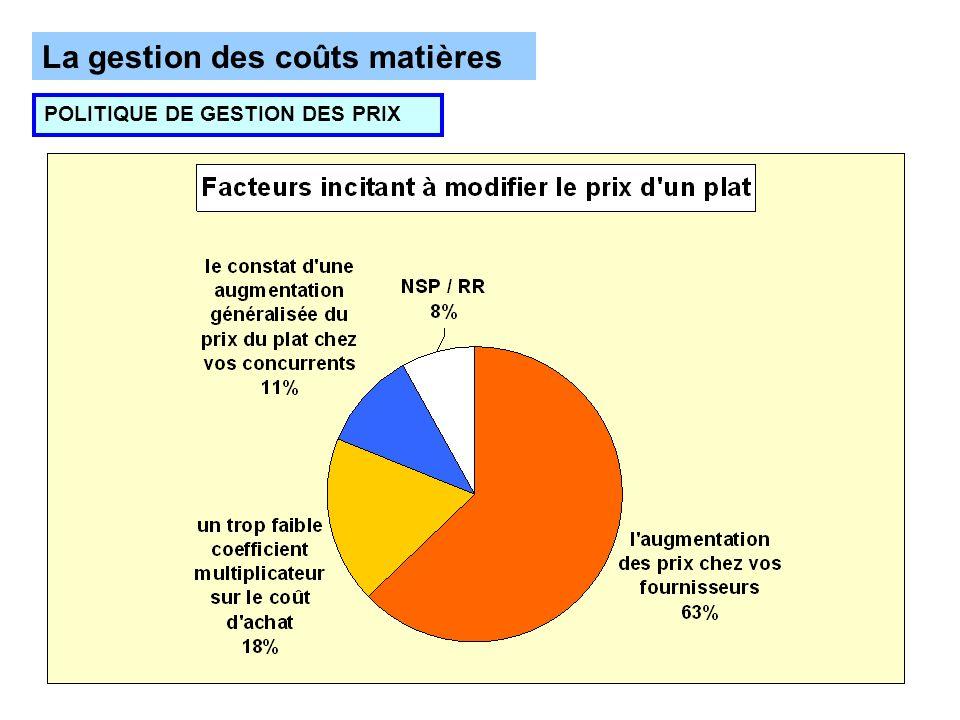 La gestion des coûts matières POLITIQUE DE GESTION DES PRIX