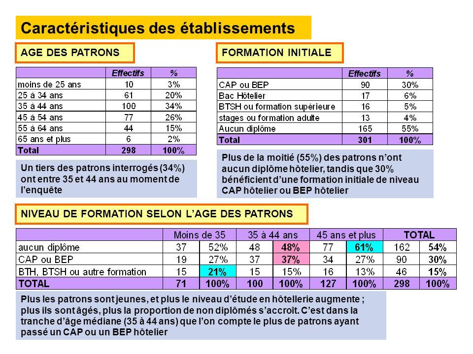 Caractéristiques des établissements FORMATION INITIALEAGE DES PATRONS NIVEAU DE FORMATION SELON LAGE DES PATRONS Un tiers des patrons interrogés (34%)
