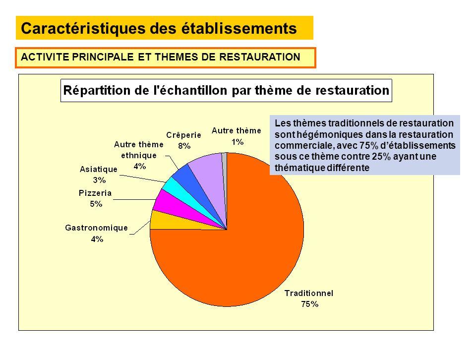 Caractéristiques des établissements ACTIVITE PRINCIPALE ET THEMES DE RESTAURATION Les thèmes traditionnels de restauration sont hégémoniques dans la restauration commerciale, avec 75% détablissements sous ce thème contre 25% ayant une thématique différente