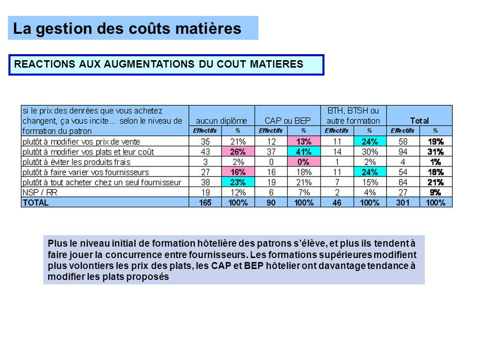 La gestion des coûts matières REACTIONS AUX AUGMENTATIONS DU COUT MATIERES Plus le niveau initial de formation hôtelière des patrons sélève, et plus i