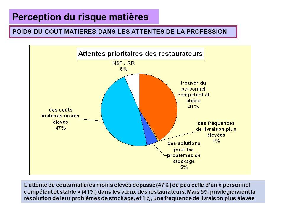 Perception du risque matières POIDS DU COUT MATIERES DANS LES ATTENTES DE LA PROFESSION Lattente de coûts matières moins élevés dépasse (47%) de peu celle dun « personnel compétent et stable » (41%) dans les vœux des restaurateurs.