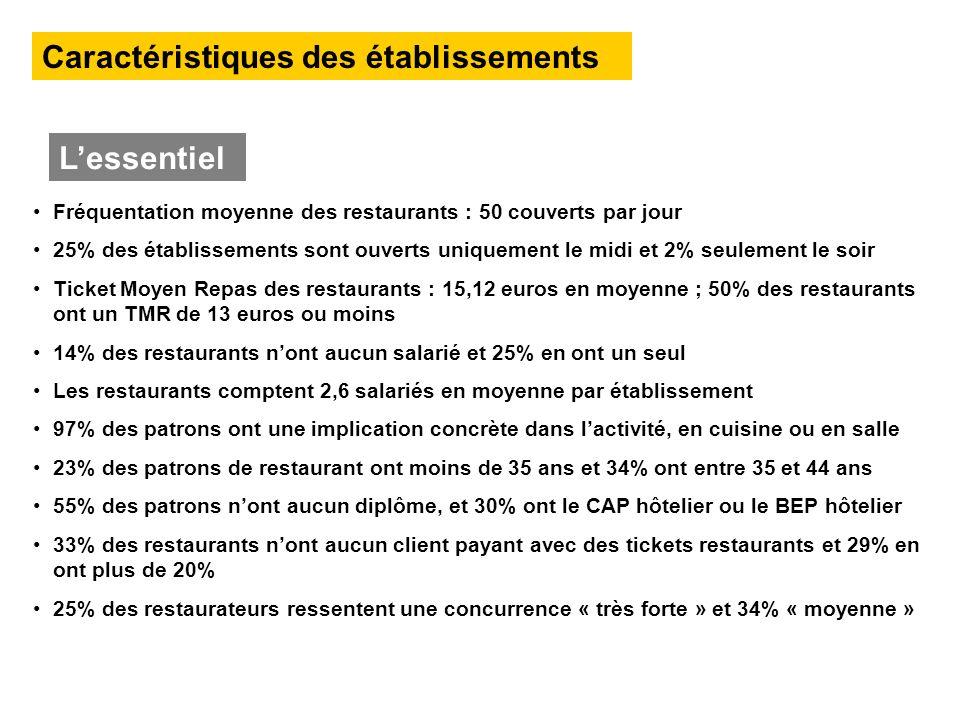 Fréquentation moyenne des restaurants : 50 couverts par jour 25% des établissements sont ouverts uniquement le midi et 2% seulement le soir Ticket Moy