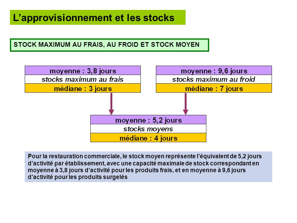 Lapprovisionnement et les stocks STOCK MAXIMUM AU FRAIS, AU FROID ET STOCK MOYEN Pour la restauration commerciale, le stock moyen représente léquivale
