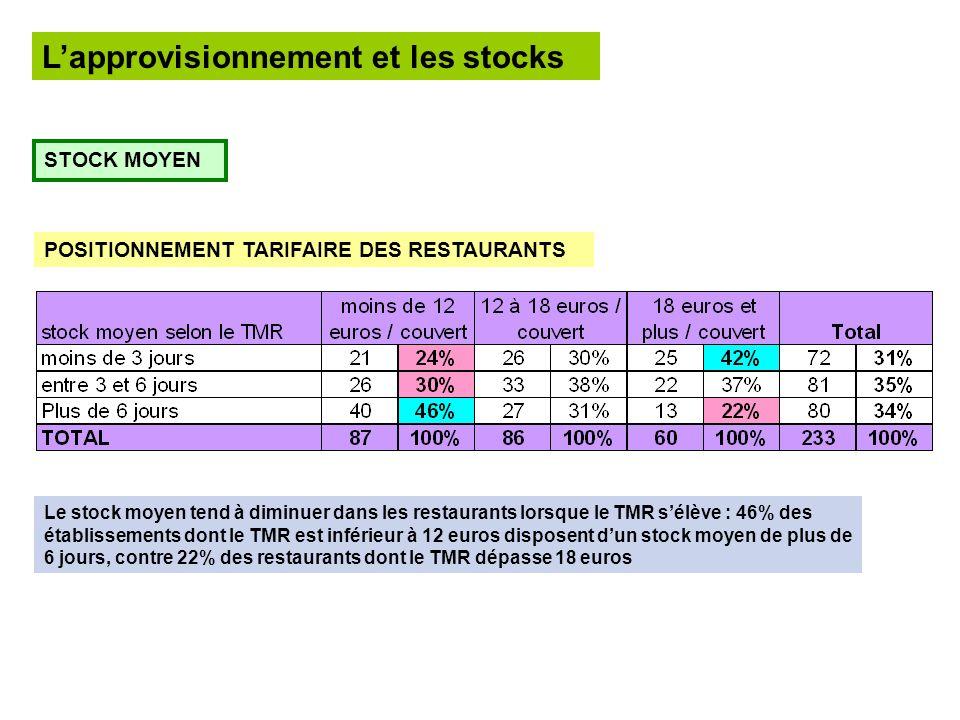 Lapprovisionnement et les stocks STOCK MOYEN POSITIONNEMENT TARIFAIRE DES RESTAURANTS Le stock moyen tend à diminuer dans les restaurants lorsque le TMR sélève : 46% des établissements dont le TMR est inférieur à 12 euros disposent dun stock moyen de plus de 6 jours, contre 22% des restaurants dont le TMR dépasse 18 euros
