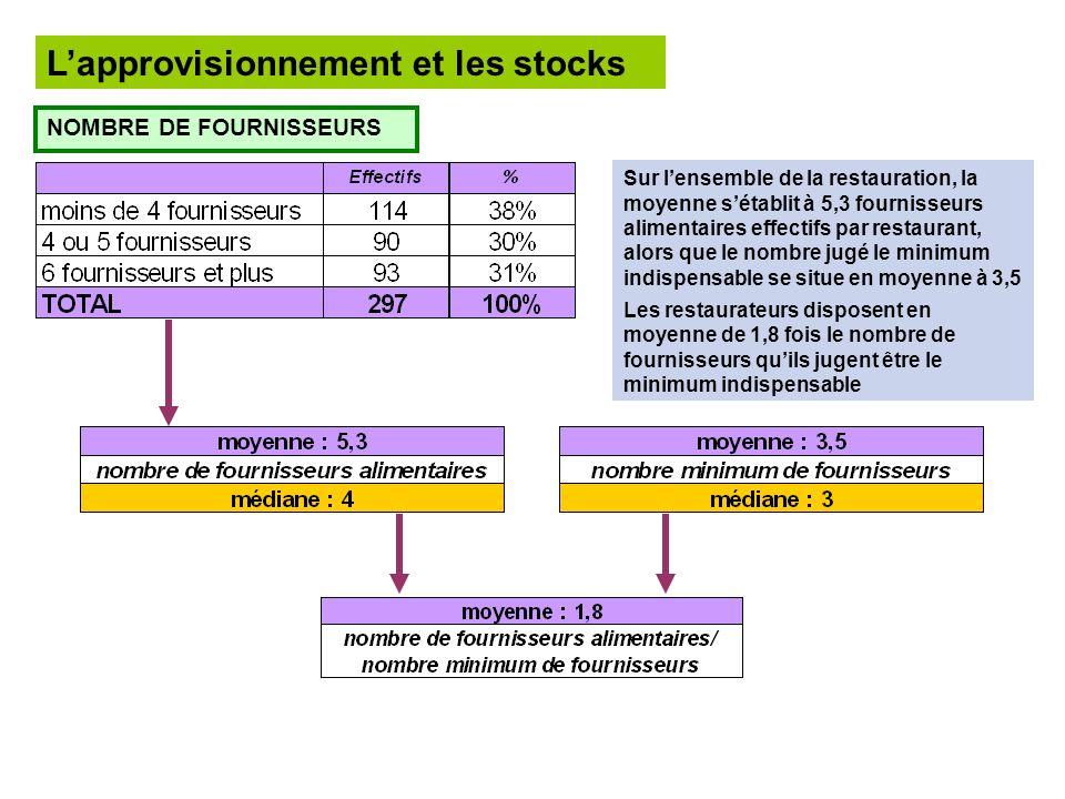 Lapprovisionnement et les stocks NOMBRE DE FOURNISSEURS Sur lensemble de la restauration, la moyenne sétablit à 5,3 fournisseurs alimentaires effectif