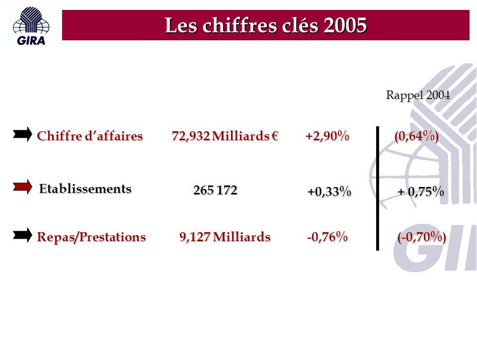 Rappel 2004 Les chiffres clés 2005 72,932 Milliards 72,932 Milliards +2,90%(0,64%) Chiffre daffaires 265 172 +0,33% + 0,75% + 0,75%Etablissements 9,127 Milliards -0,76% -0,76%(-0,70%)Repas/Prestations