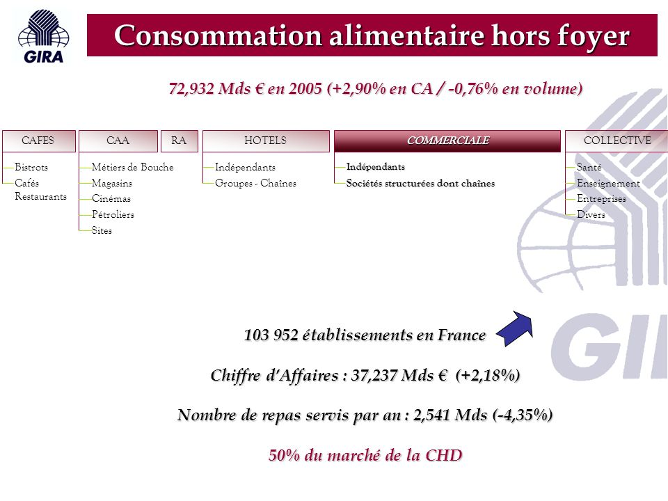RA CAFES Bistrots Cafés Restaurants CAA Métiers de Bouche Magasins Cinémas Pétroliers Sites HOTELS Indépendants Groupes - Chaînes COLLECTIVE Santé Enseignement Entreprises Divers COMMERCIALE Indépendants Sociétés structurées dont chaînes Consommation alimentaire hors foyer 103 952 établissements en France Chiffre dAffaires : 37,237 Mds (+2,18%) Nombre de repas servis par an : 2,541 Mds (-4,35%) 50% du marché de la CHD 72,932 Mds en 2005 (+2,90% en CA / -0,76% en volume)