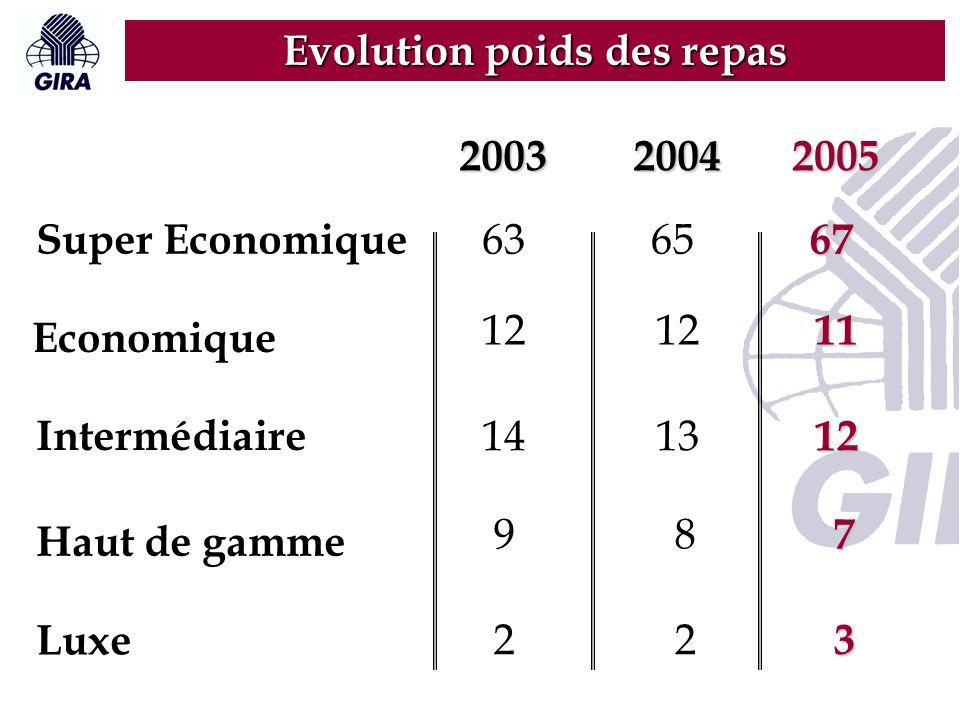 200320042005 Evolution poids des repas Super Economique 636567 Economique Intermédiaire Haut de gamme Luxe 12 11 141312 9 2 2 3 8 7