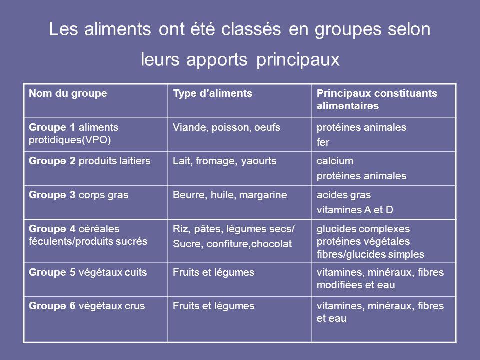 Les aliments ont été classés en groupes selon leurs apports principaux Nom du groupeType dalimentsPrincipaux constituants alimentaires Groupe 1 alimen