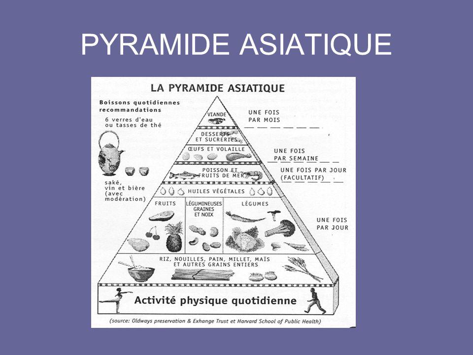 PYRAMIDE ASIATIQUE