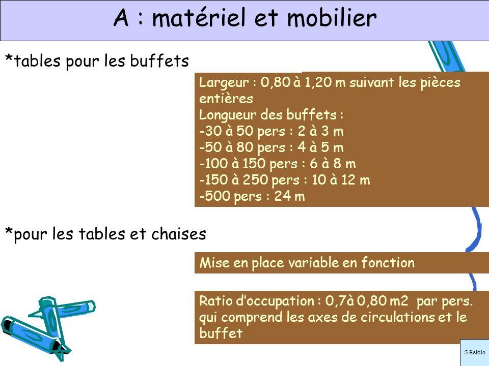 A : matériel et mobilier Largeur : 0,80 à 1,20 m suivant les pièces entières Longueur des buffets : -30 à 50 pers : 2 à 3 m -50 à 80 pers : 4 à 5 m -1